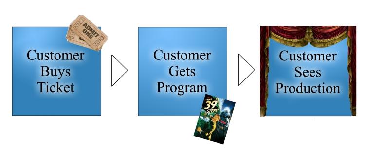 Customer Process